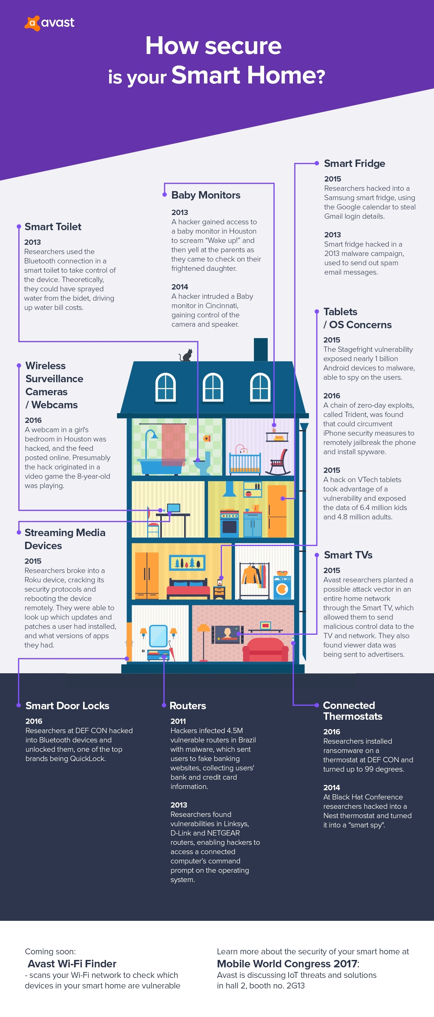 » Avast Explains Why Smart Homes Are a Security Nightmare ...