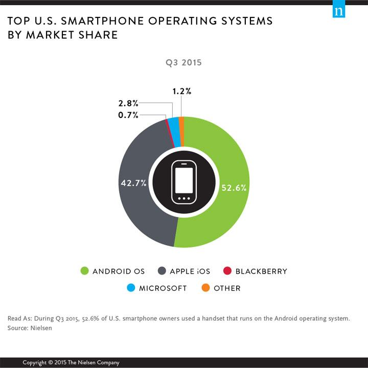 » Android Is the Top Mobile OS in the US, Not iOS