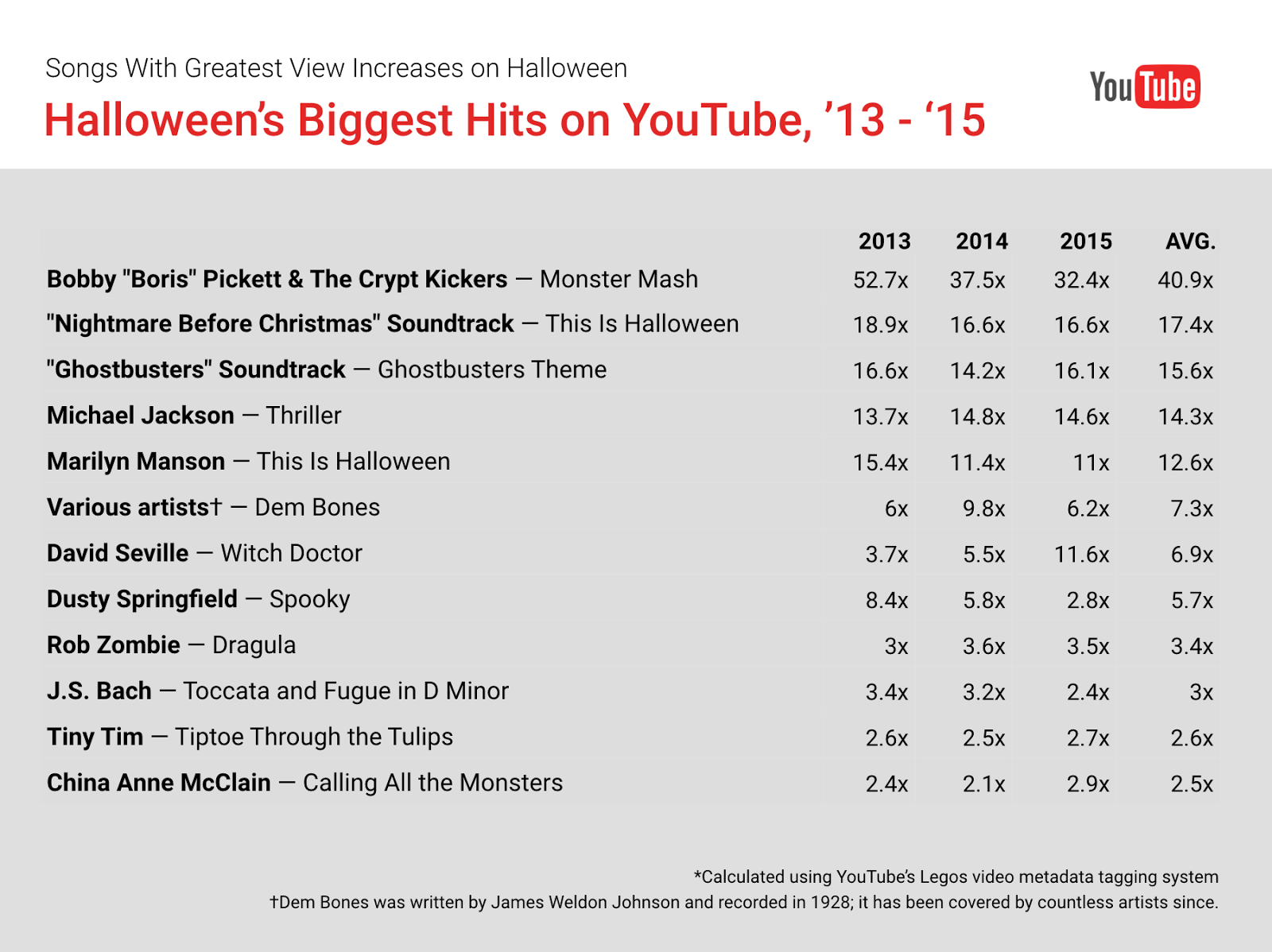 top 12 most popular halloween songs on youtube